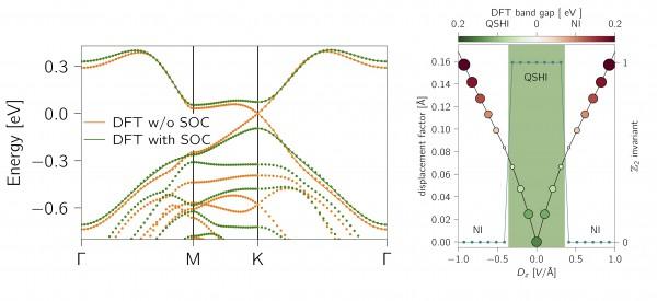 Figure 3 - (Left) DFT band structures, showing the band gap opening driven by spin-orbit coupling. (Right) Topological phase diagram under an out-of-plane electric displacement field Dz, showing the switchable QSHI phase.