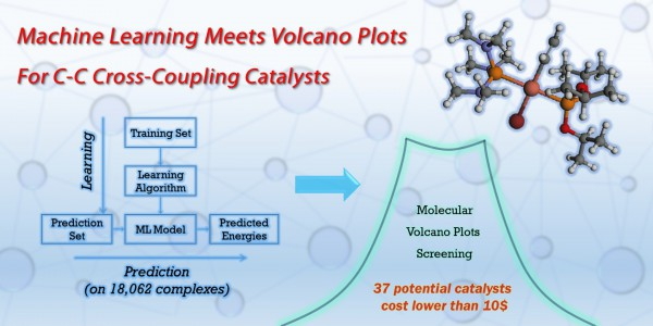 Machine Learning Meets Volcano Plots for C-C Cross Coupling Catalysts