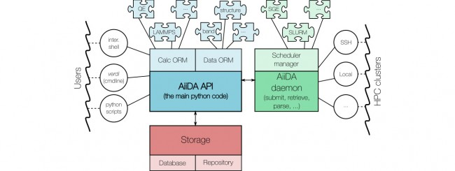 Main components of the AiiDA infrastructure and their interactions