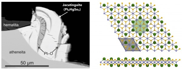 Figure 1: Left: Back-scattered electron image of jacutingaite (white), on the surface of an aggregate of hematite, potarite and atheneite (adapted from Cabral et al., Terra Nova, 2008 and Vymazalová et al., The Canadian Mineralogist, 2012). Right: Top and lateral views of monolayer jacutingaite (Pt2HgSe3)